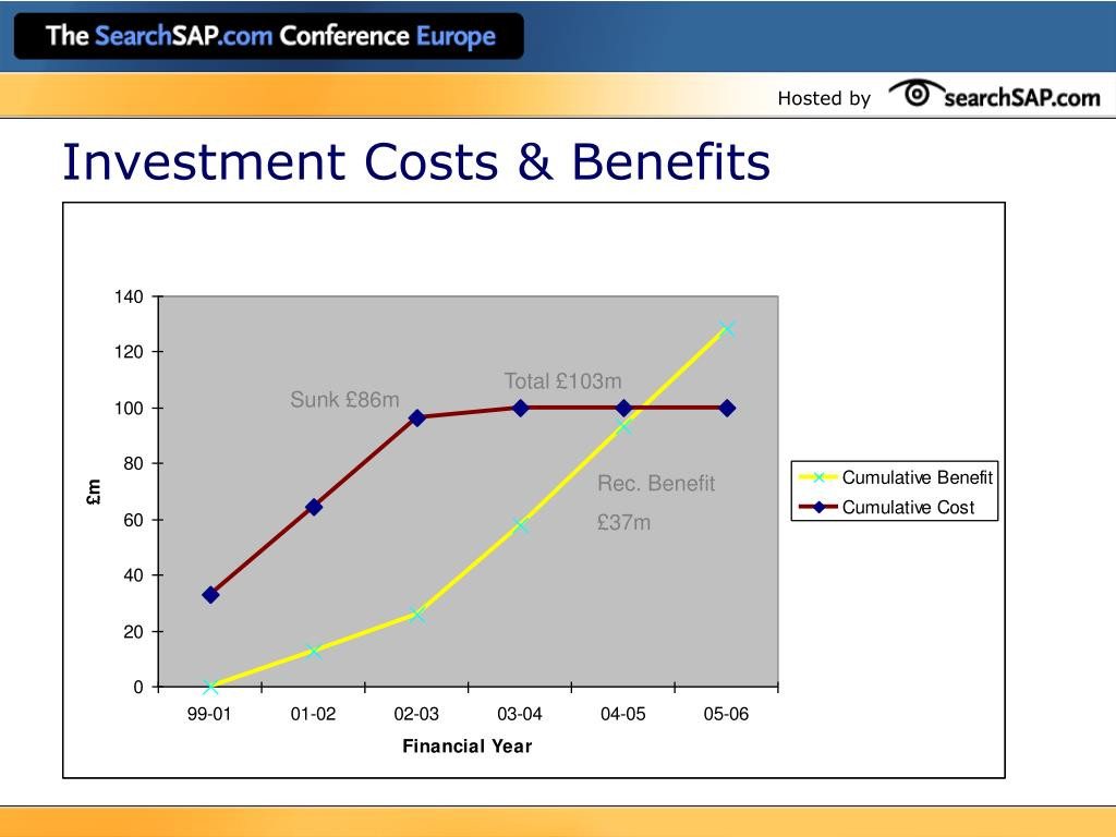Investment Costs & Benefits