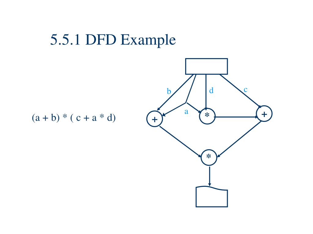 5.5.1 DFD Example