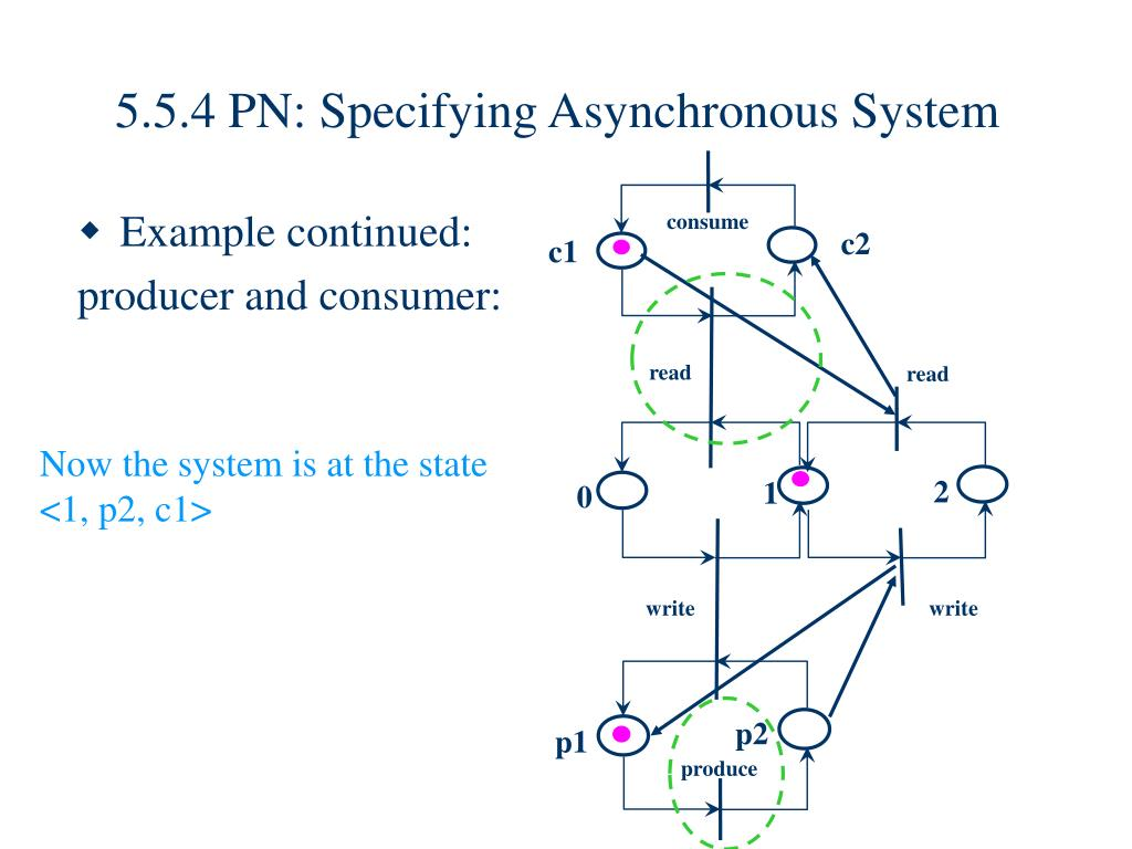 5.5.4 PN: Specifying Asynchronous System
