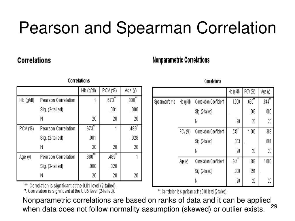 Pearson and Spearman Correlation