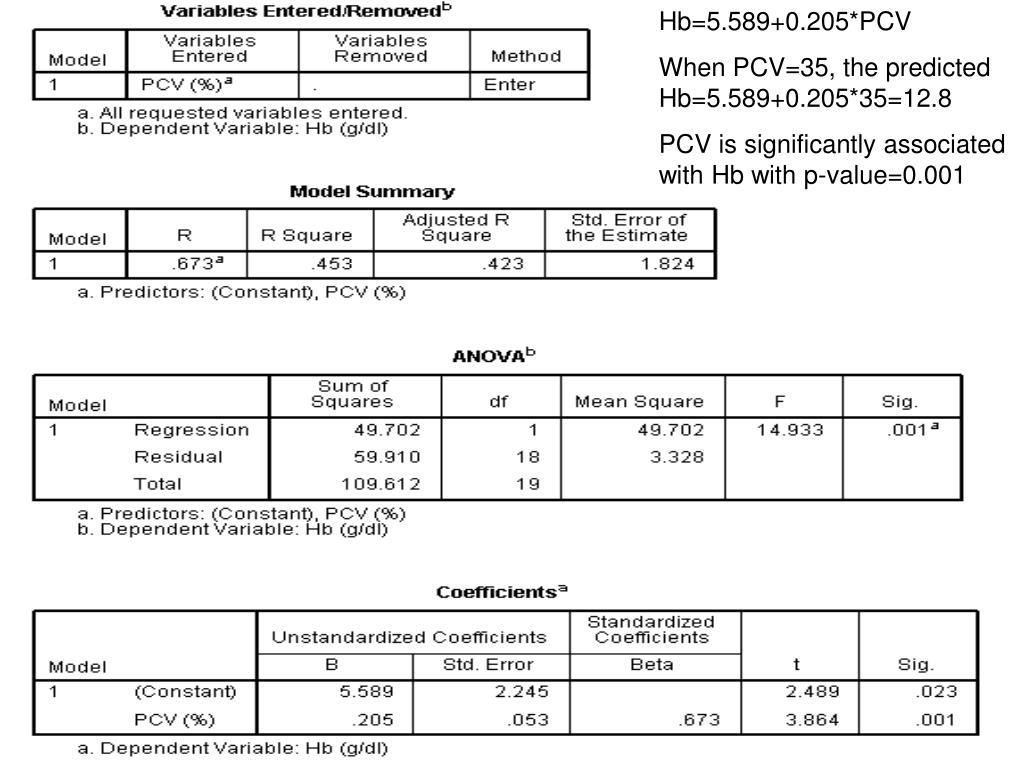 Hb=5.589+0.205*PCV