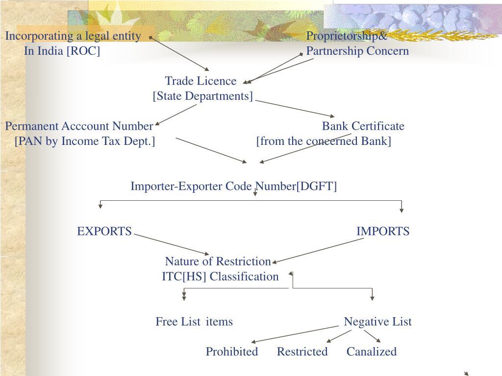 Incorporating a legal entityProprietorship&