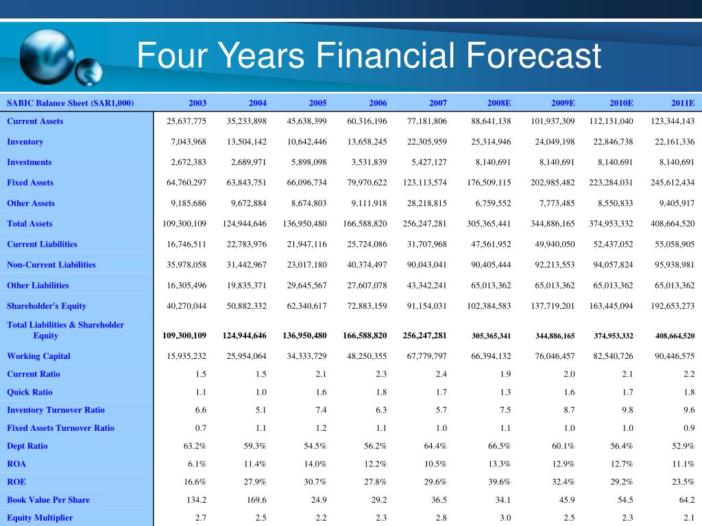 Four Years Financial Forecast