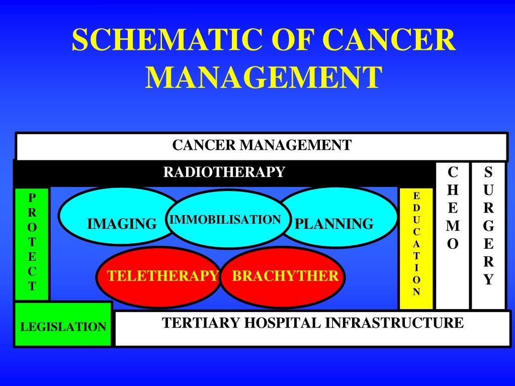 SCHEMATIC OF CANCER MANAGEMENT