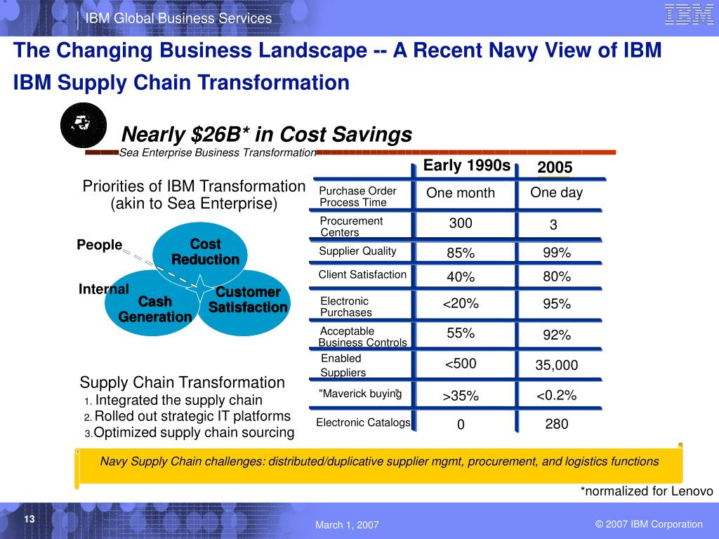 The Changing Business Landscape -- A Recent Navy View of IBM