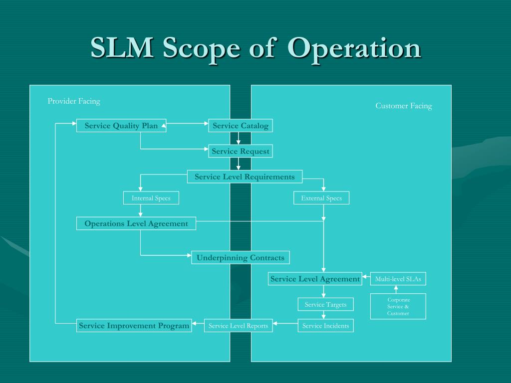 SLM Scope of Operation