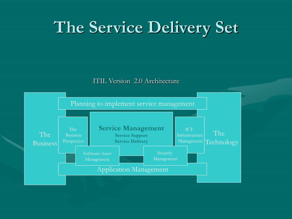 The Service Delivery Set