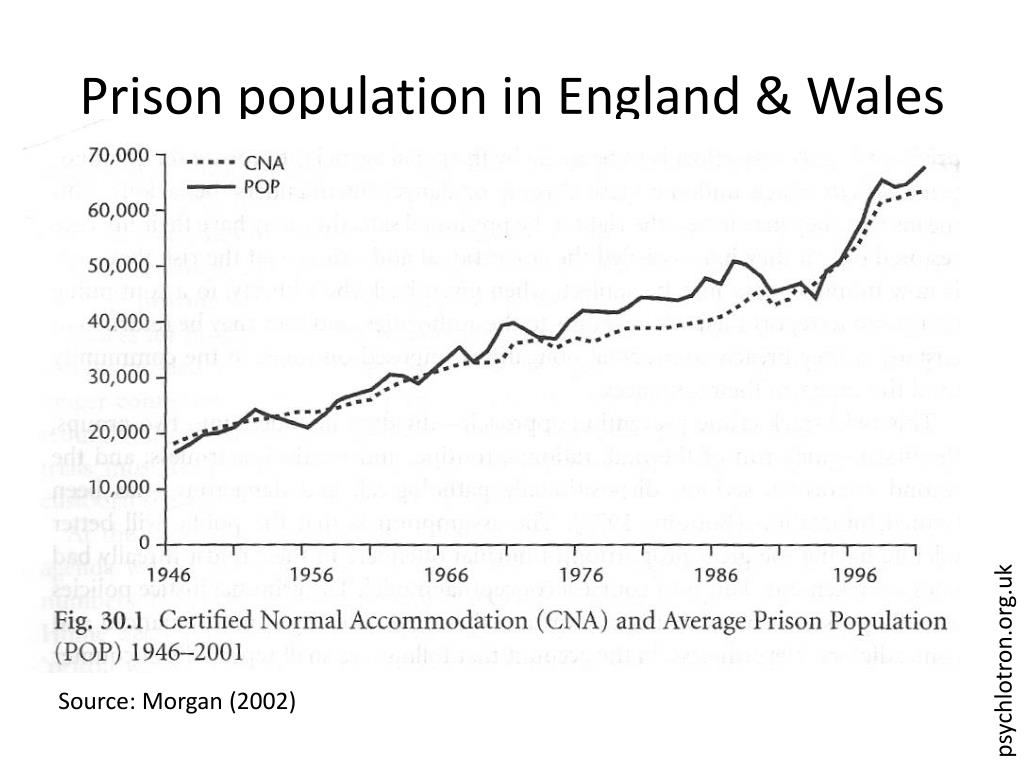 Prison population in England & Wales