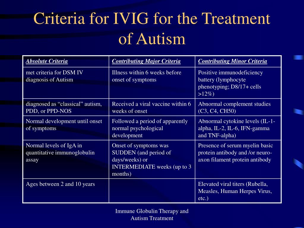 Criteria for IVIG for the Treatment of Autism