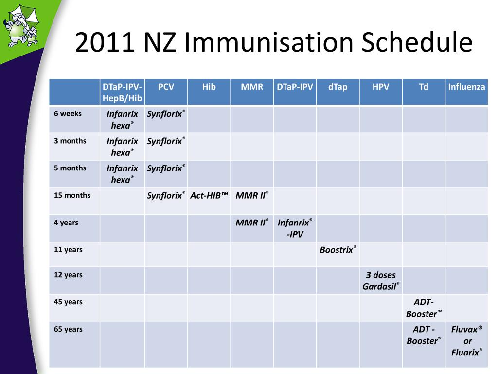 2011 NZ Immunisation Schedule