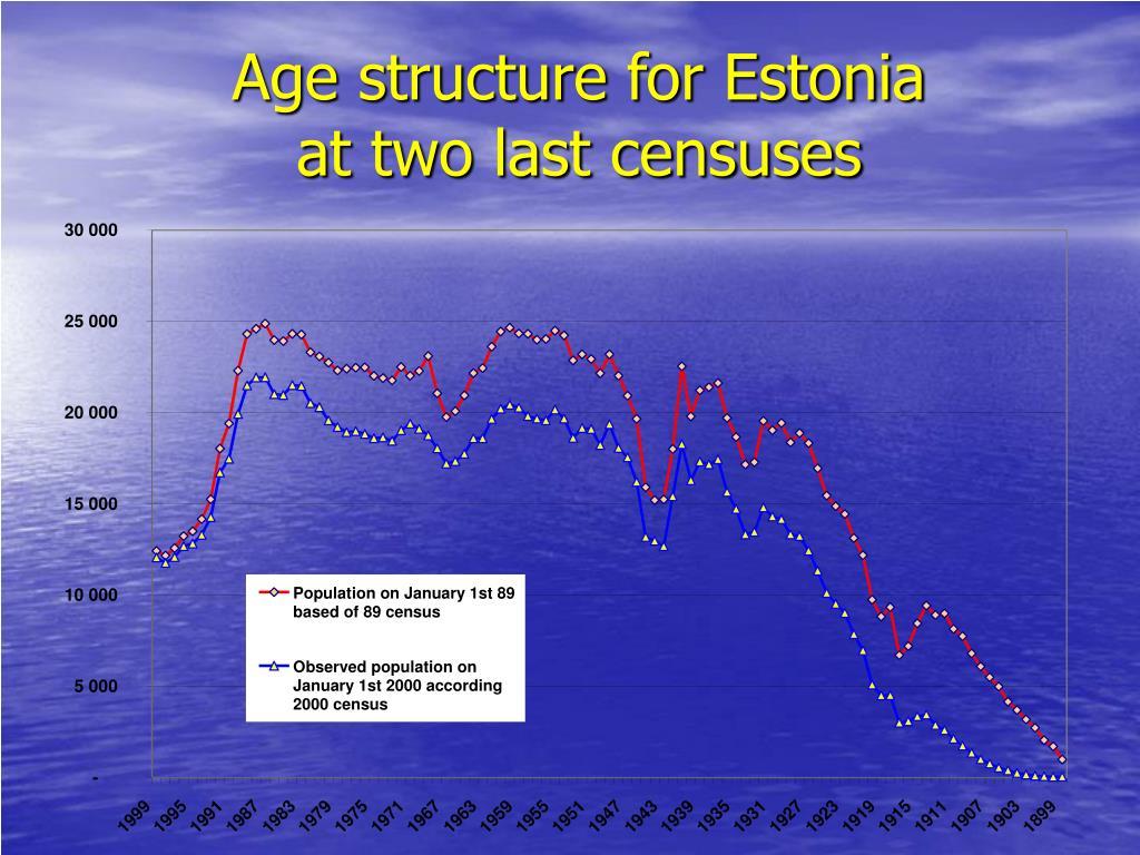 Age structure for Estonia