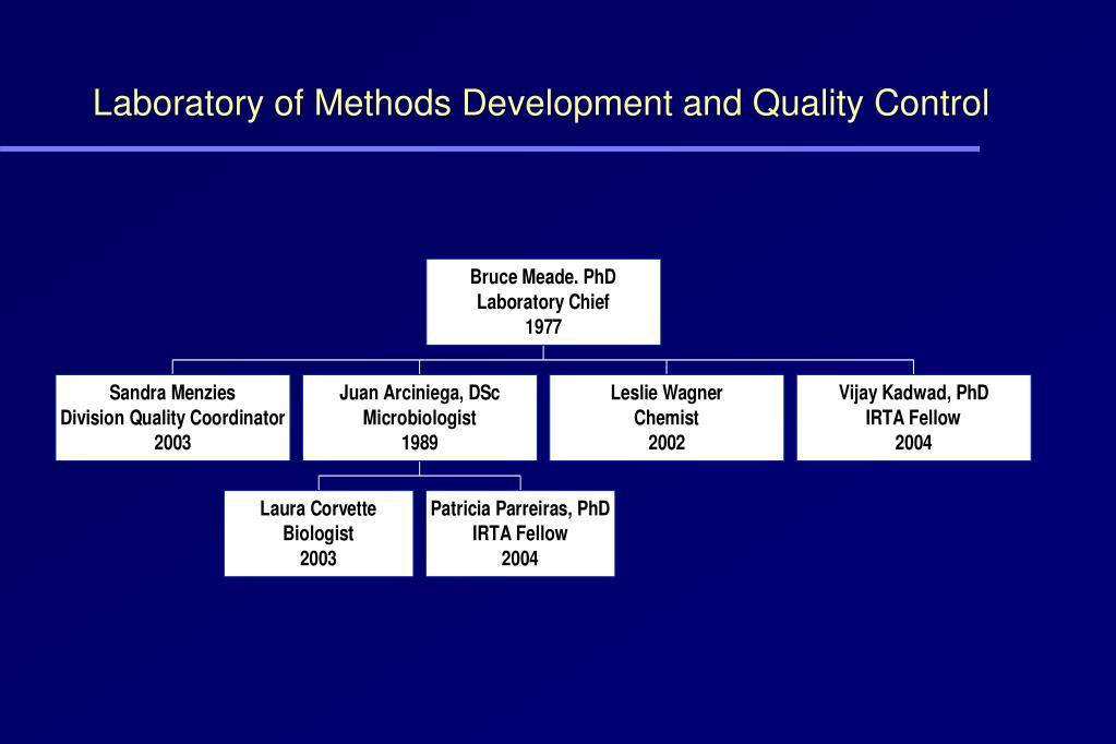 Laboratory of Methods Development and Quality Control