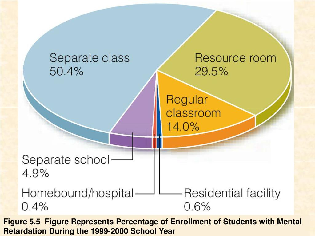 Figure 5.5  Figure Represents Percentage of Enrollment of Students with Mental Retardation During the 1999-2000 School Year