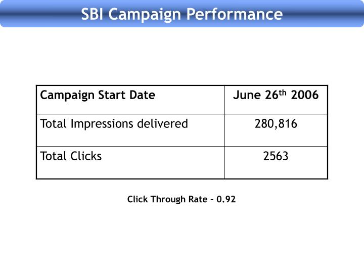 SBI Campaign Performance