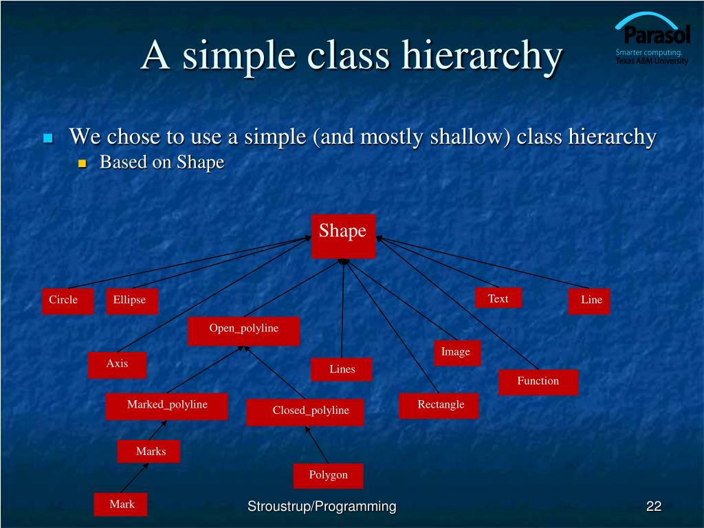 A simple class hierarchy