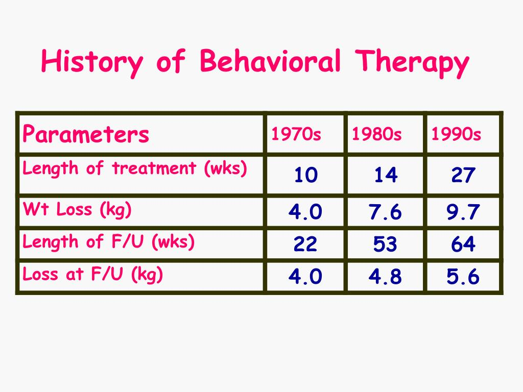 History of Behavioral Therapy