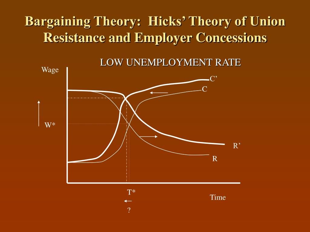 Bargaining Theory:  Hicks' Theory of Union Resistance and Employer Concessions