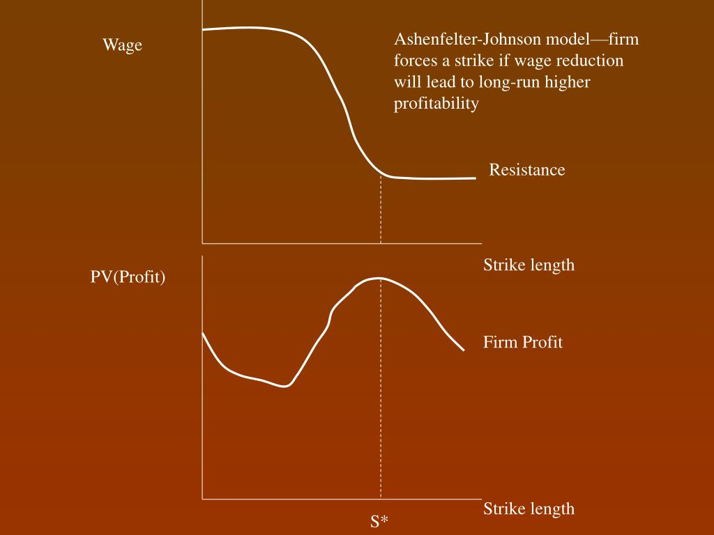 Ashenfelter-Johnson model—firm forces a strike if wage reduction will lead to long-run higher profitability