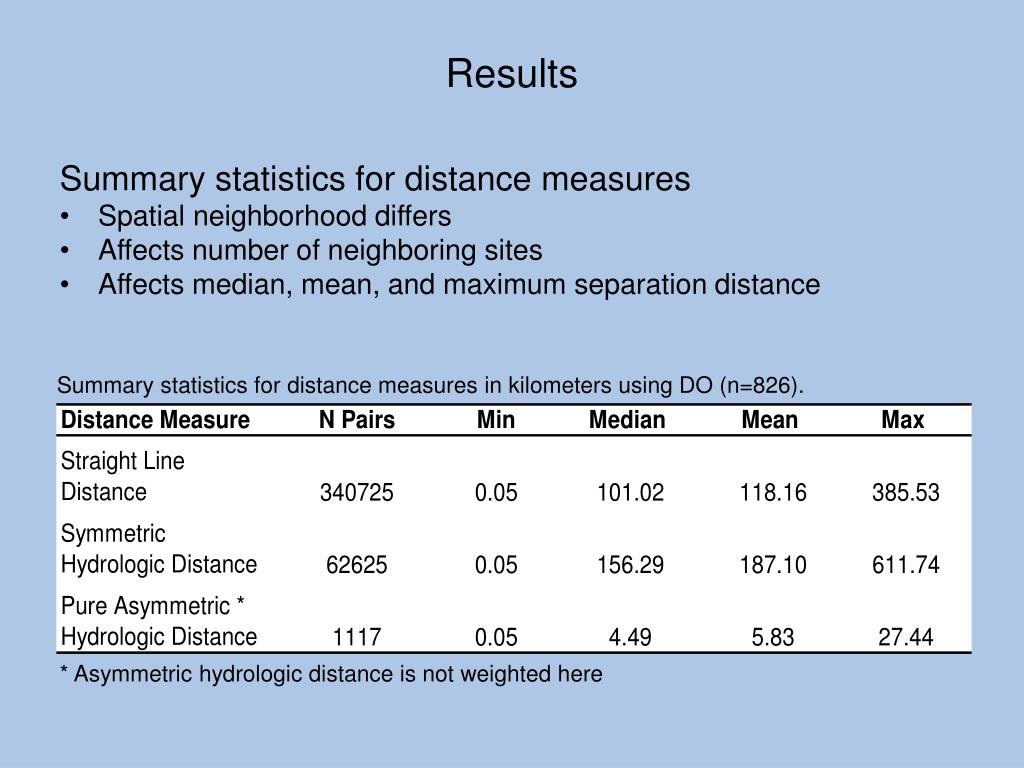 Summary statistics for distance measures in kilometers using DO (n=826).