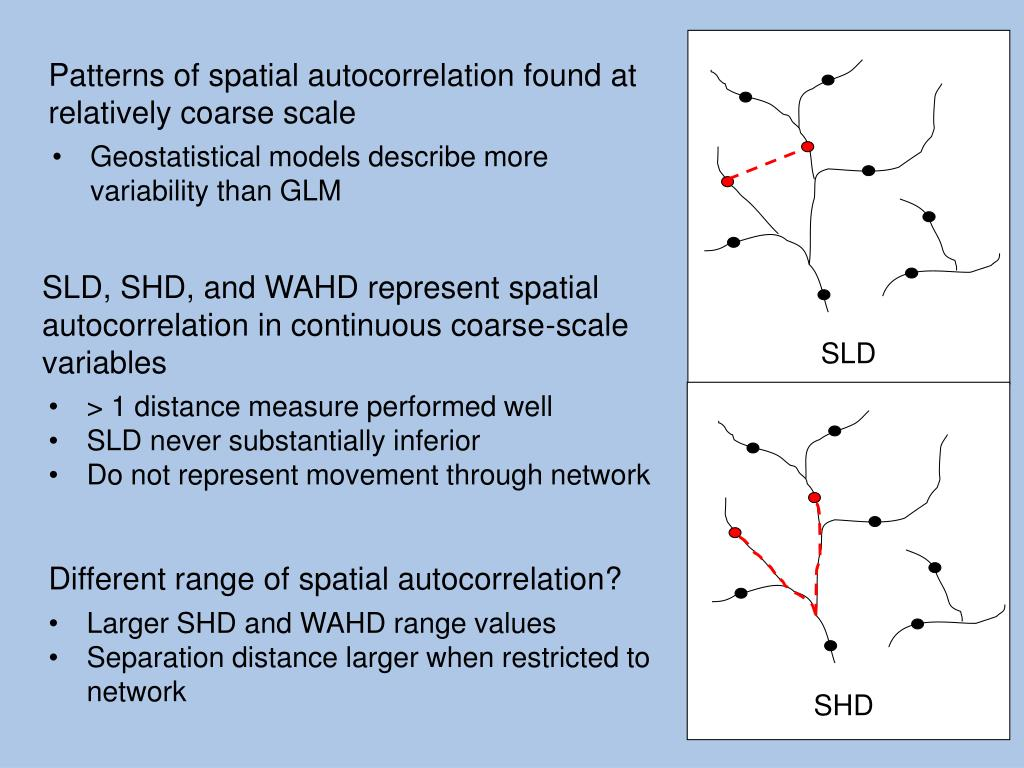 Patterns of spatial autocorrelation found at relatively coarse scale