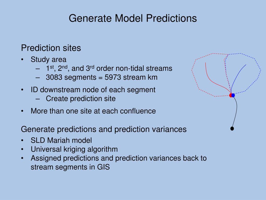 Generate Model Predictions