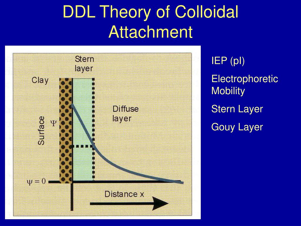 DDL Theory of Colloidal Attachment