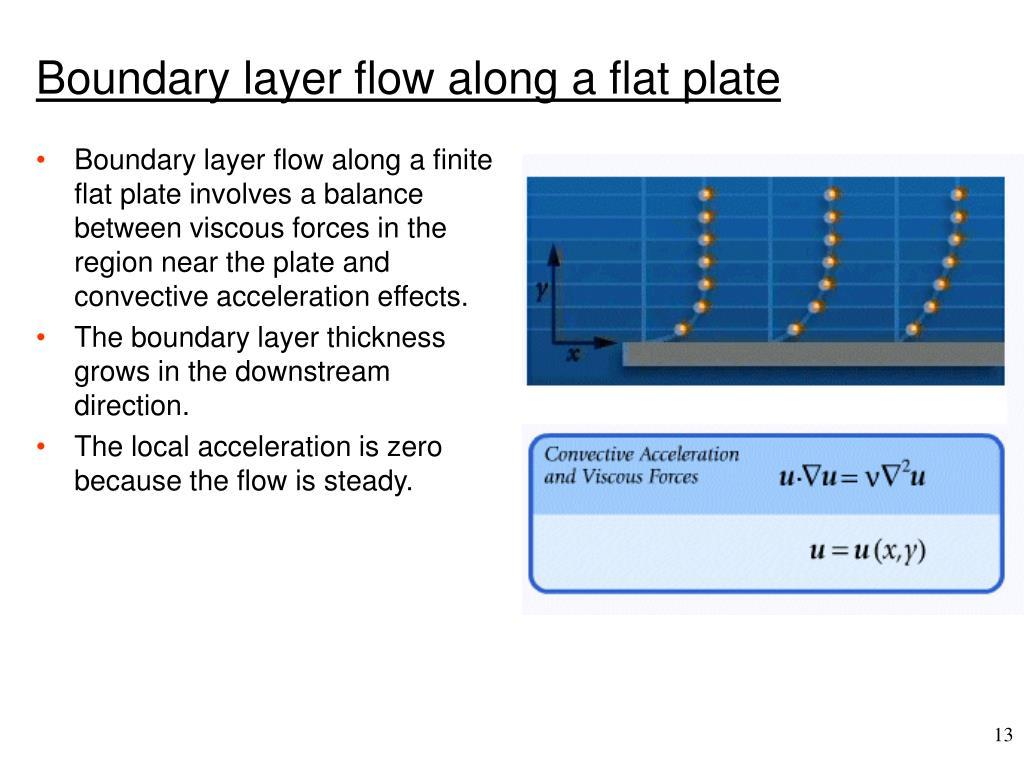 Boundary layer flow along a finite flat plate involves a balance between viscous forces in the region near the plate and convective acceleration effects.