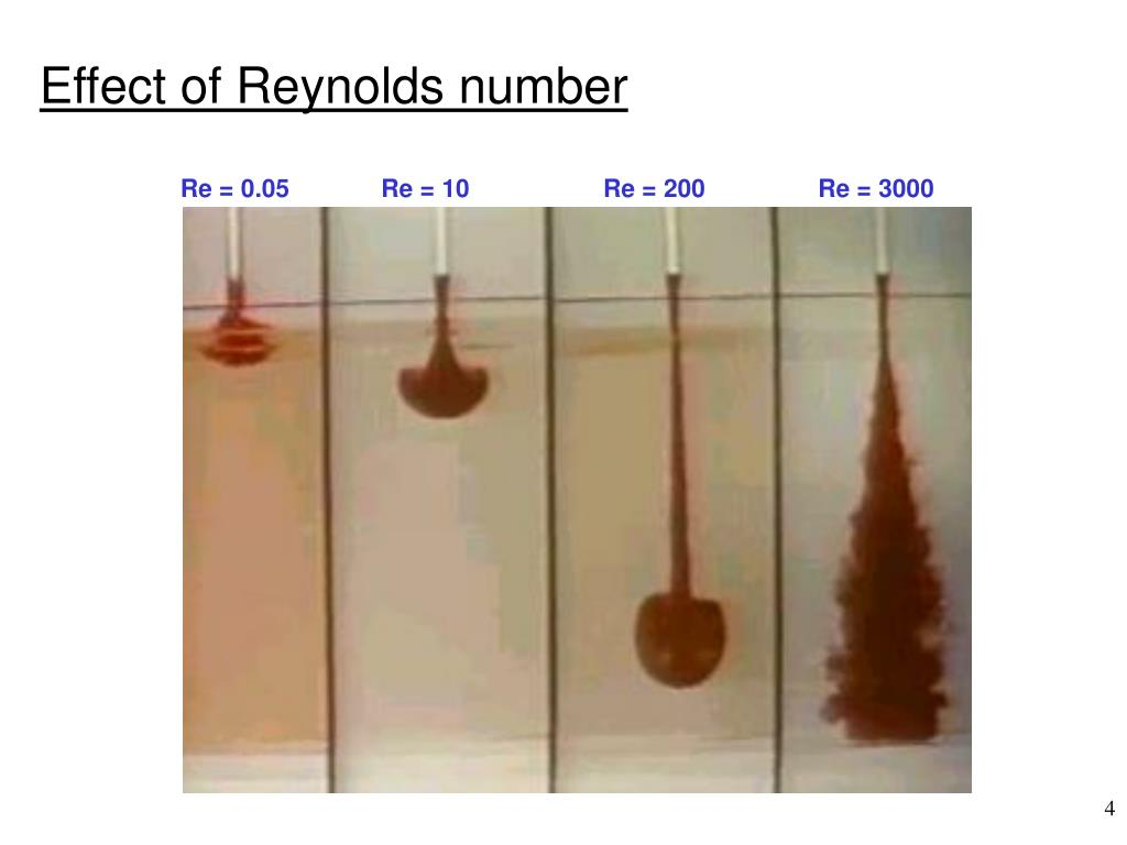 Effect of Reynolds number