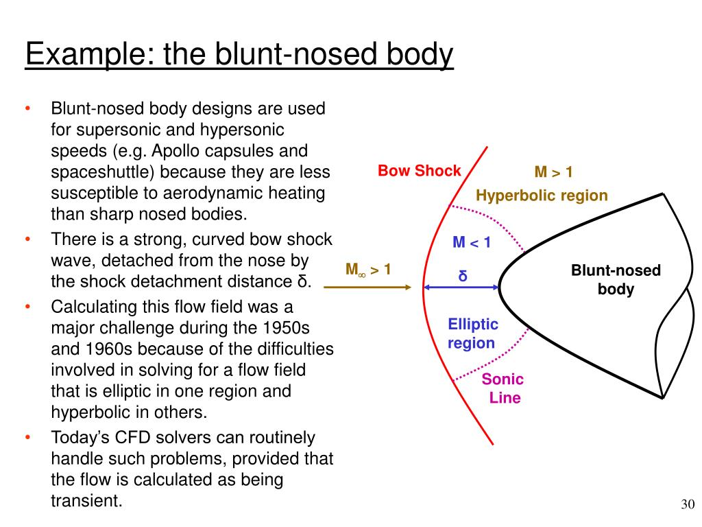Blunt-nosed body designs are used for supersonic and hypersonic speeds (e.g. Apollo capsules and spaceshuttle) because they are less susceptible to aerodynamic heating than sharp nosed bodies.