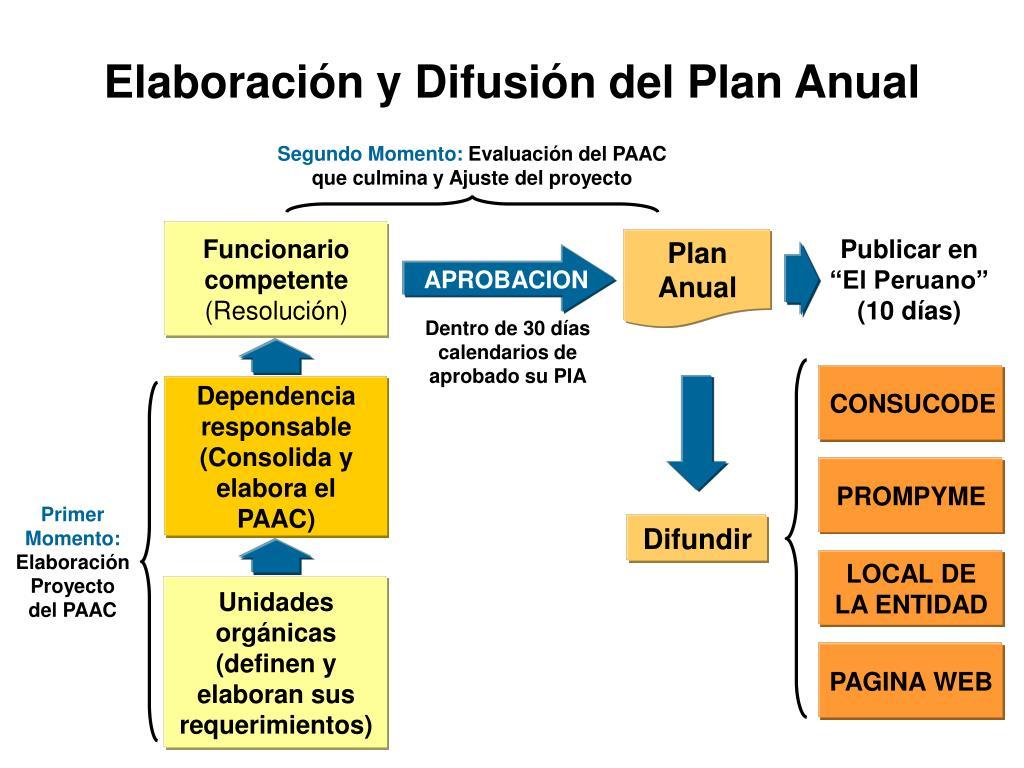 Elaboración y Difusión del Plan Anual