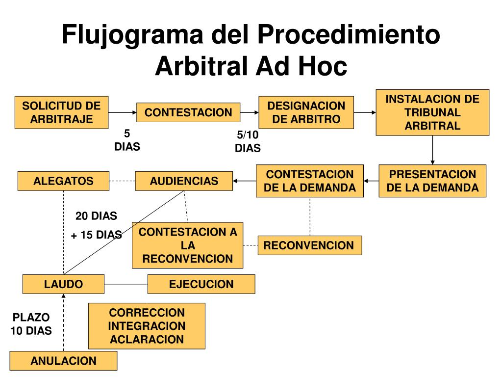 Flujograma del Procedimiento Arbitral Ad Hoc