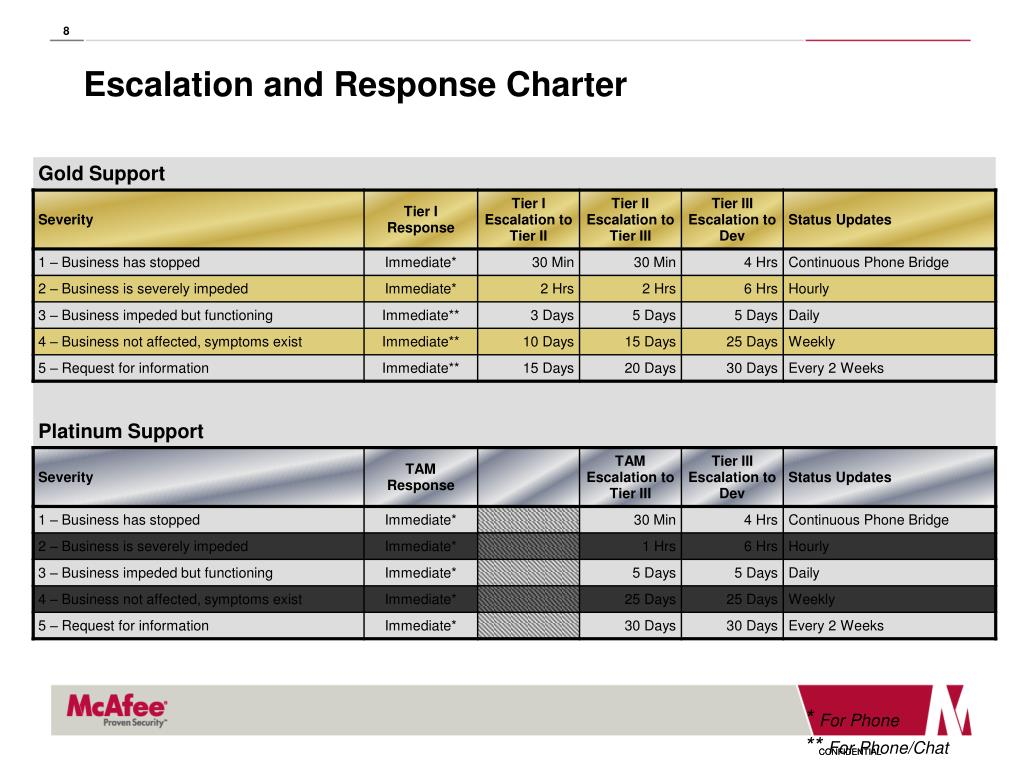 Escalation and Response Charter