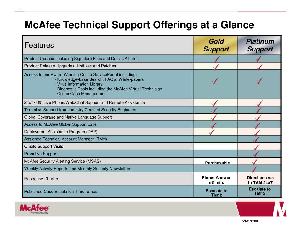 McAfee Technical Support Offerings at a Glance