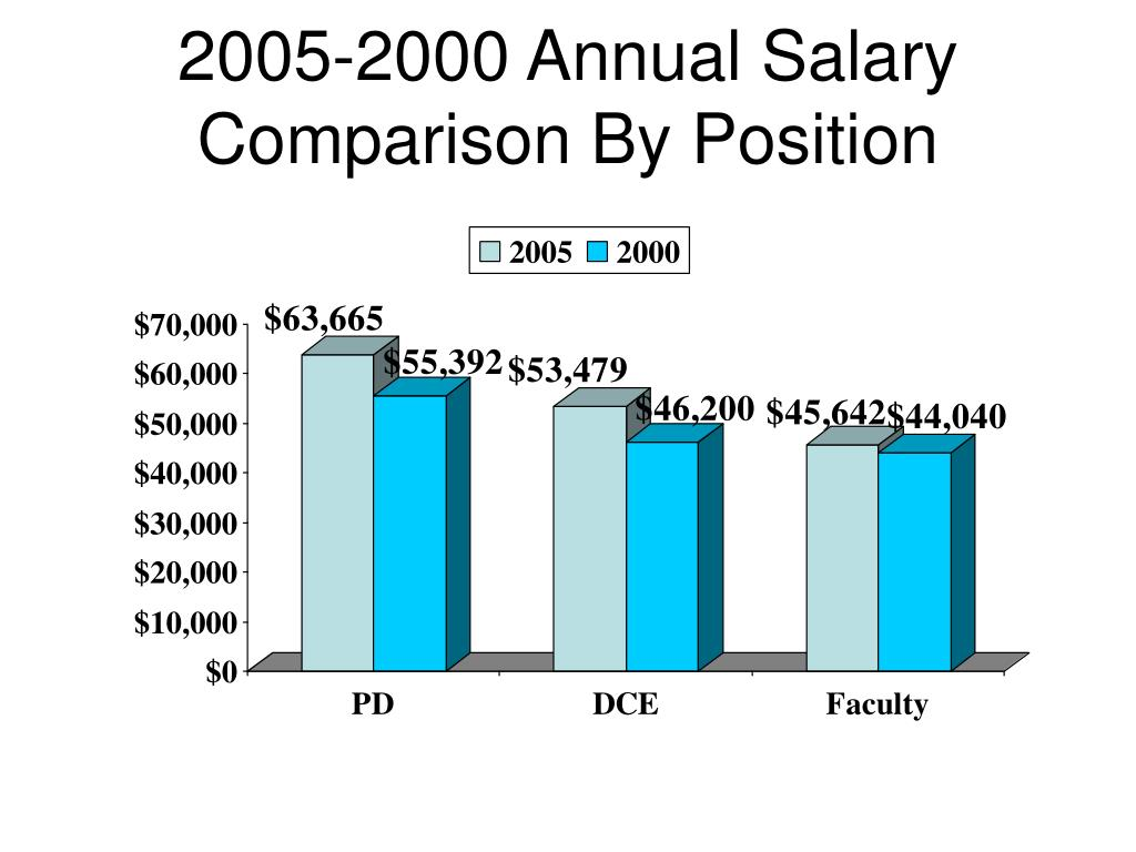 2005-2000 Annual Salary Comparison By Position