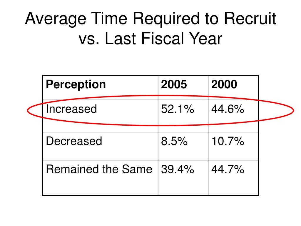Average Time Required to Recruit vs. Last Fiscal Year