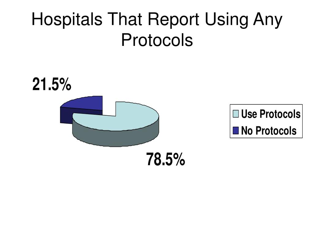 Hospitals That Report Using Any Protocols