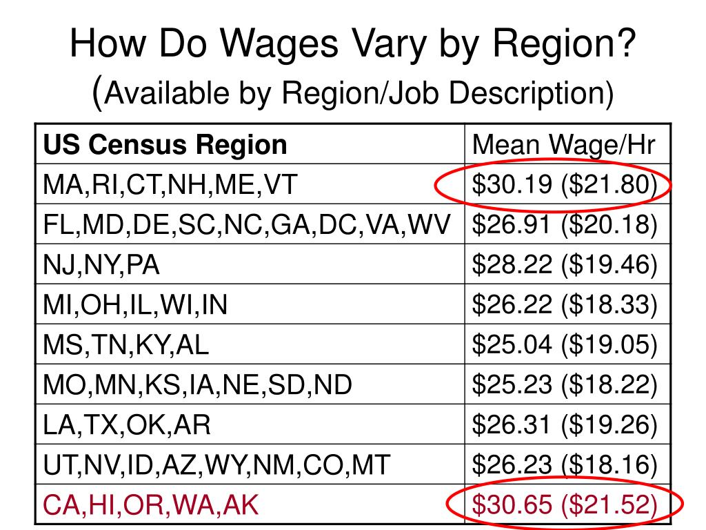 How Do Wages Vary by Region?