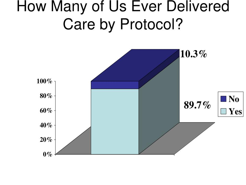 How Many of Us Ever Delivered Care by Protocol?