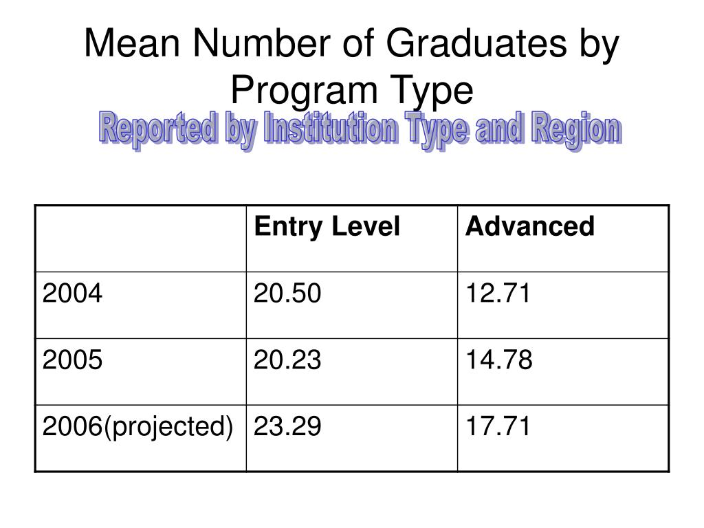Mean Number of Graduates by Program Type