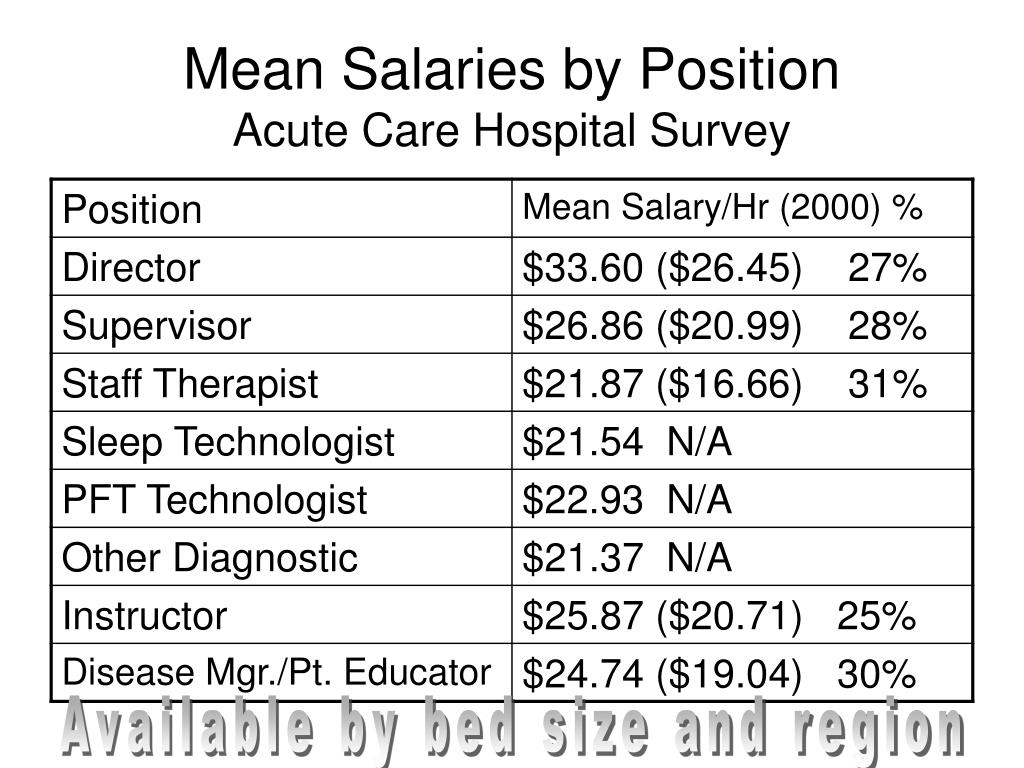 Mean Salaries by Position