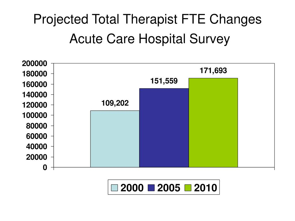 Projected Total Therapist FTE Changes