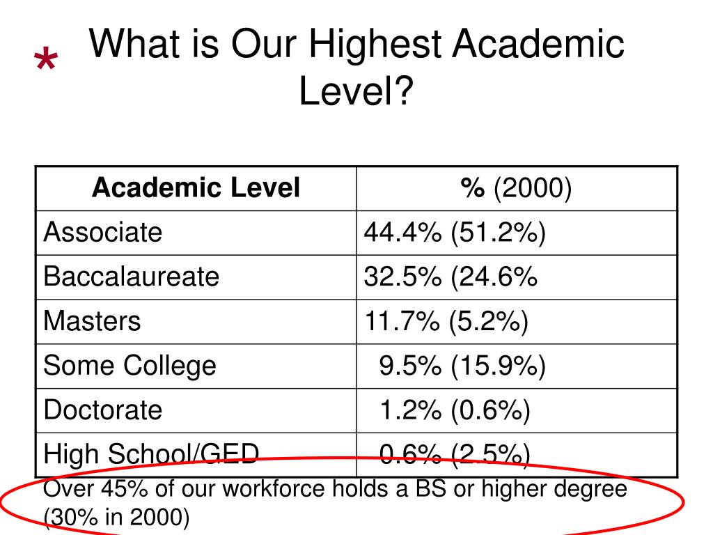 What is Our Highest Academic Level?