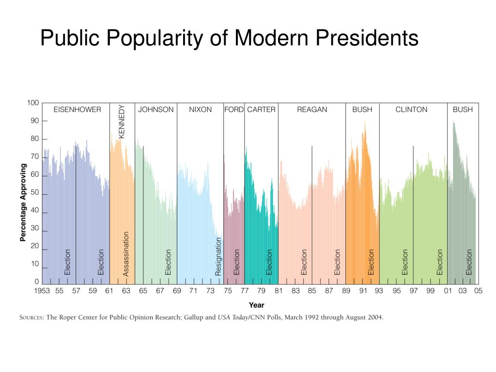 Public Popularity of Modern Presidents