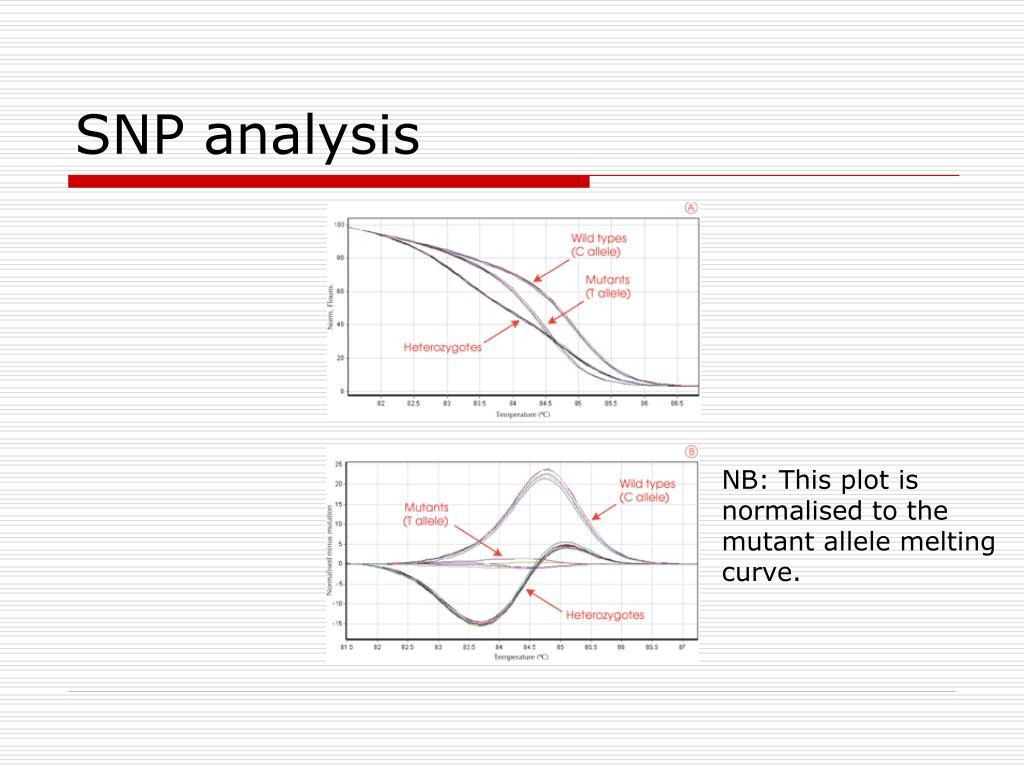 SNP analysis