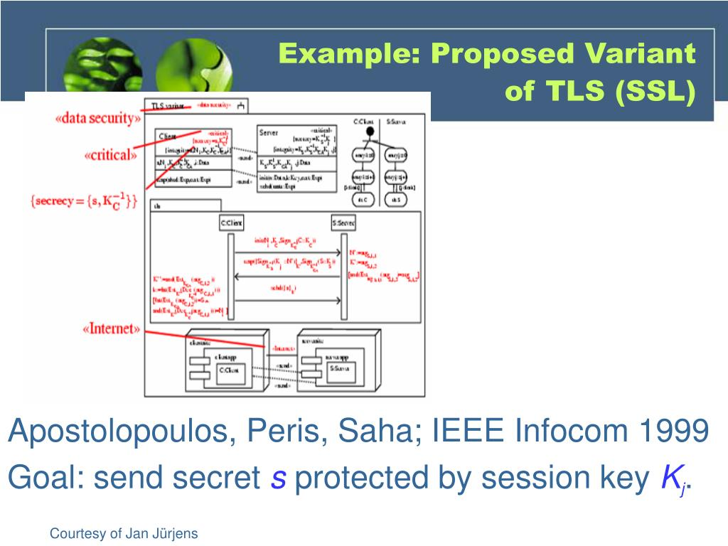 Example: Proposed Variant of TLS (SSL)