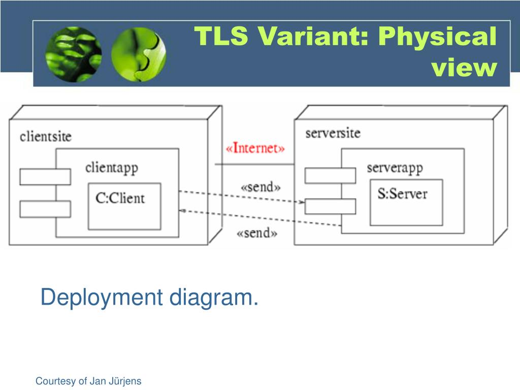 TLS Variant: Physical view