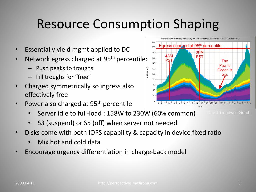 Resource Consumption Shaping