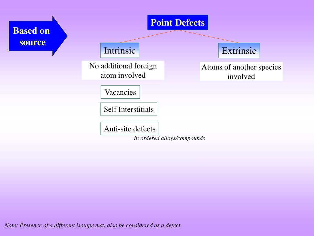 PPT - POINT DEFECTS IN CRYSTALS PowerPoint Presentation - ID