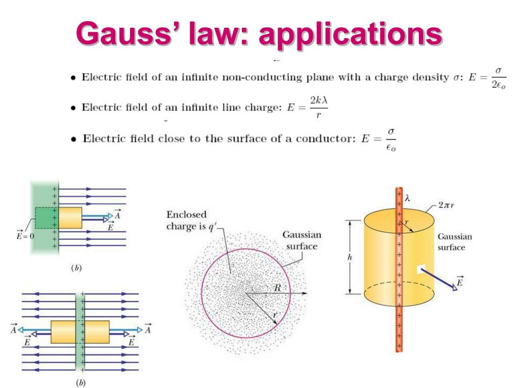 Gauss' law: applications