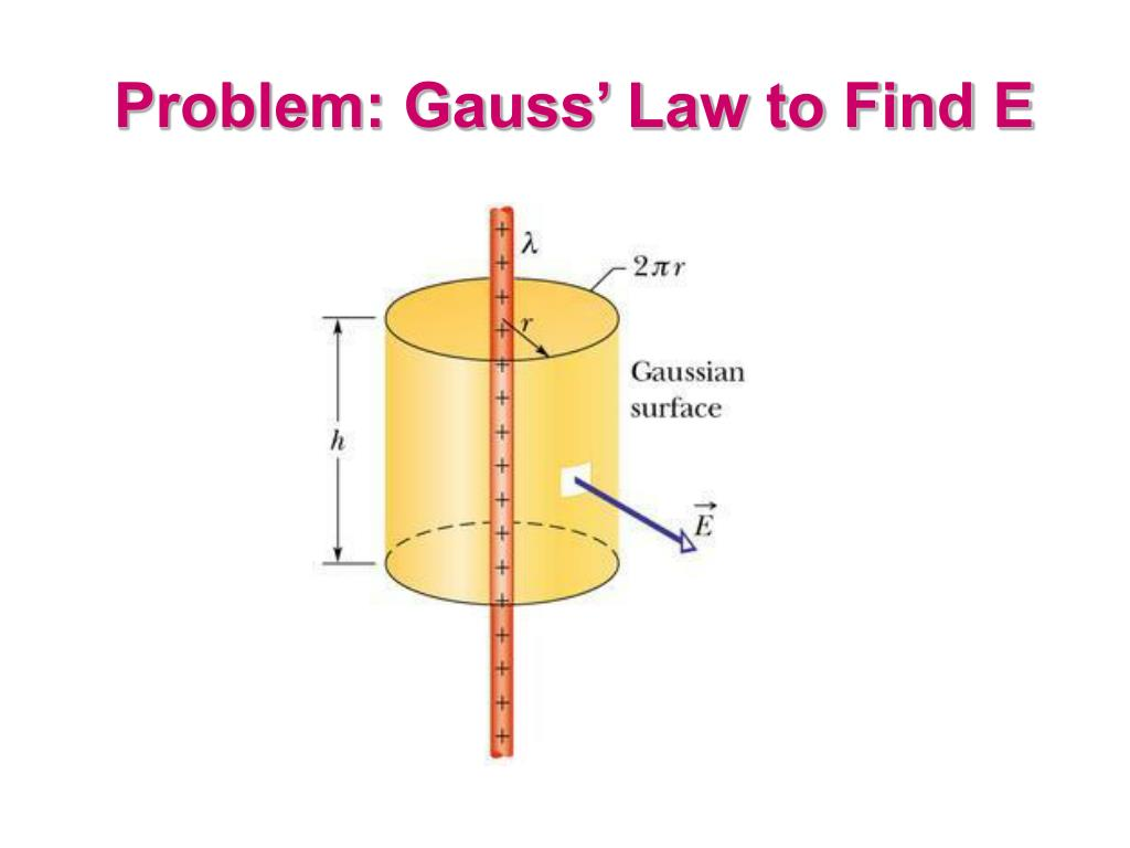 Problem: Gauss' Law to Find E